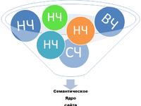 Составление семантического ядра для сайта