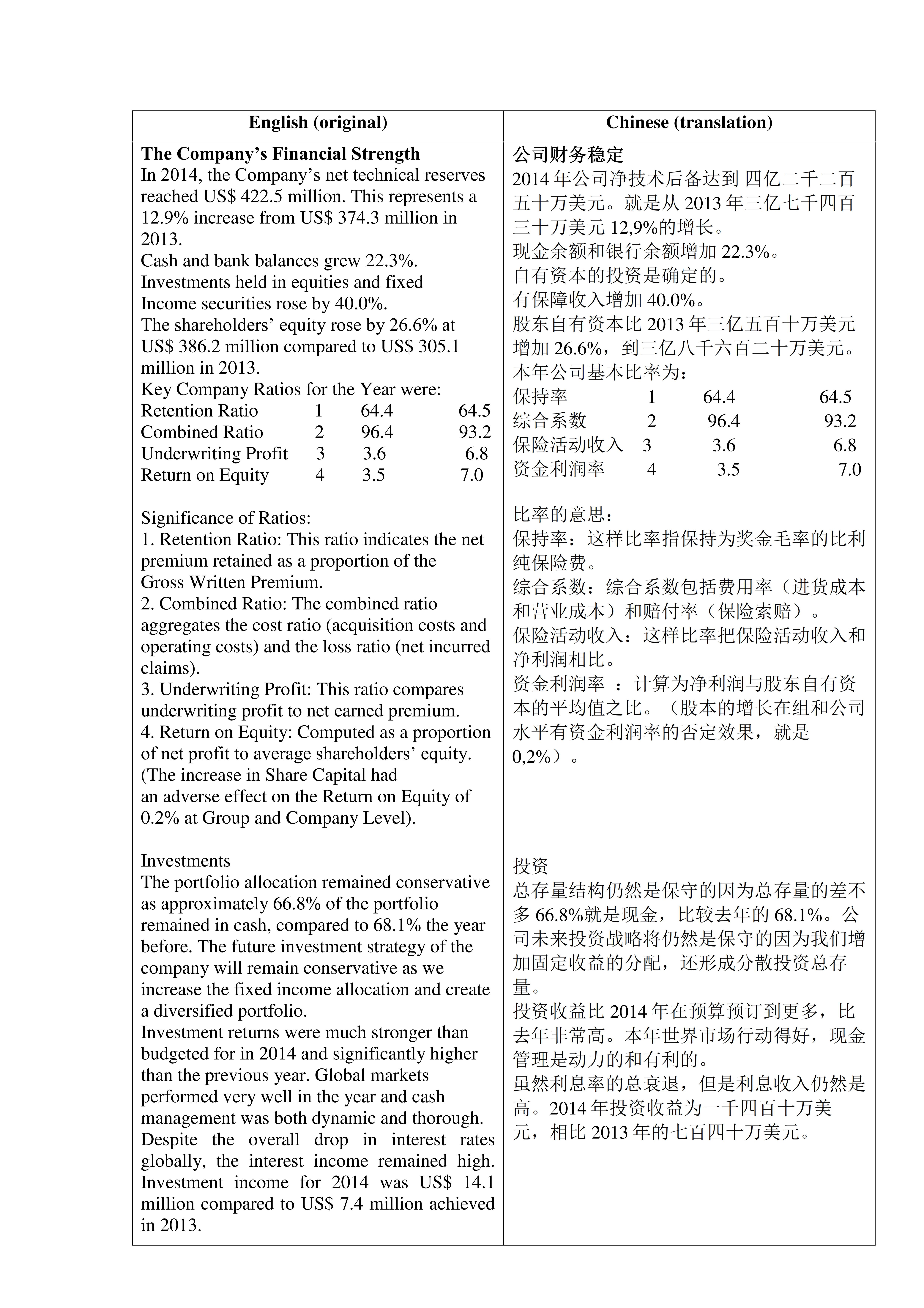 Китайский: перевод с английского, финансы