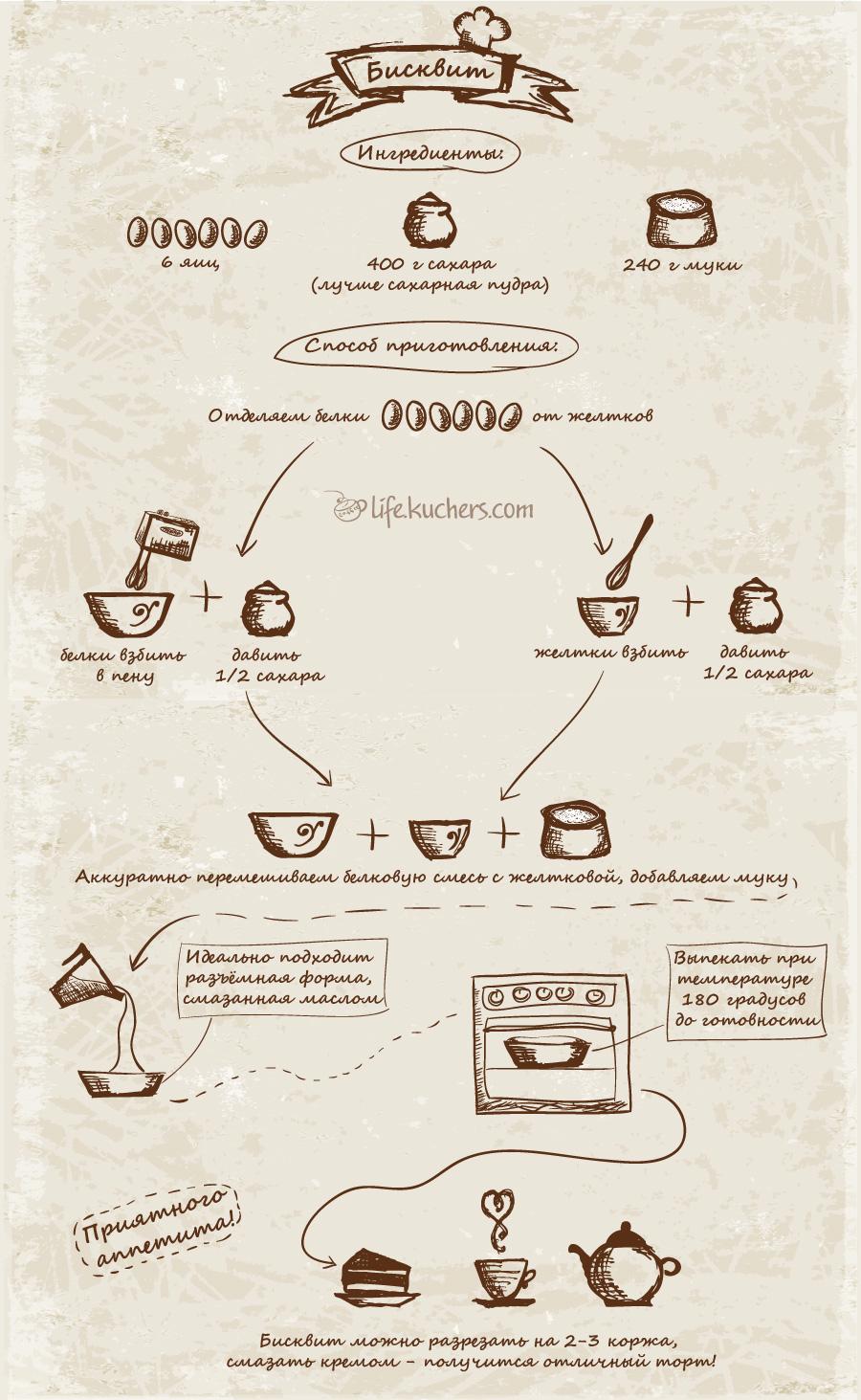 """Инфографика """"Рецепт бисквита"""""""