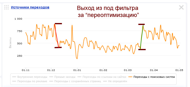 """Выход из под фильтра Яндекса """"за переоптимизацию"""""""
