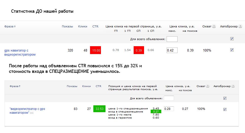 Увеличение CTR объявлений в Яндекс Директ