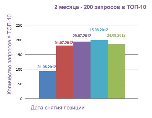 Рост количества запросов в ТОП-10 Яндекса