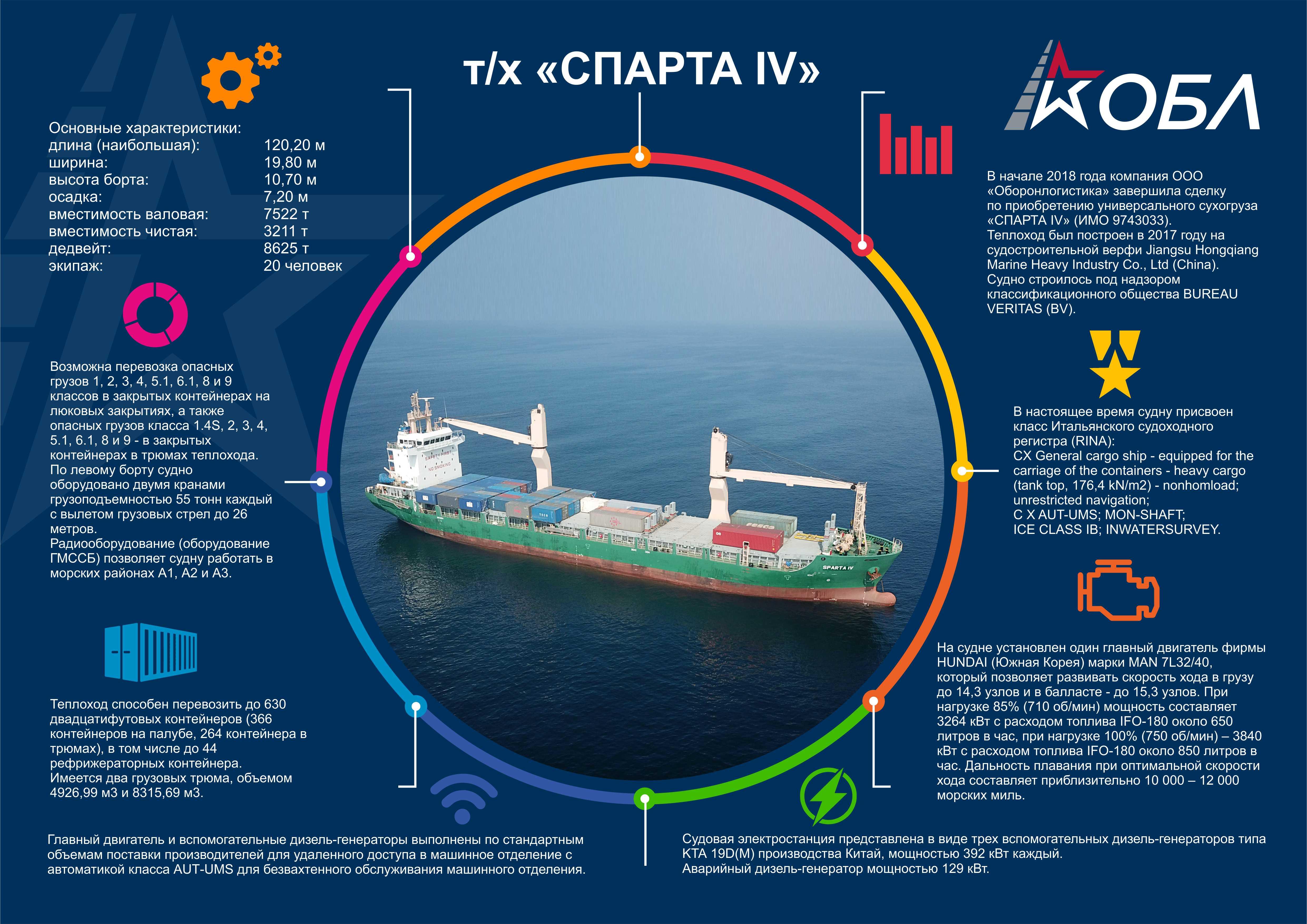 Инфографика для журнала о новом корабле компании фото f_6445b69bc8bb4fa4.jpg