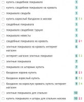 SEO оптимизация элитные покрывала. Яндекс (Москва)
