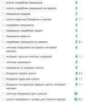 SEO оптимизация элитные покрывала. Гугл (Москва)