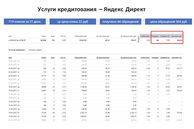 Услуги кредитования - ЯНДЕКС   ср цена клика 22 руб   44 обращения за 21 день   цена обращения 364 руб