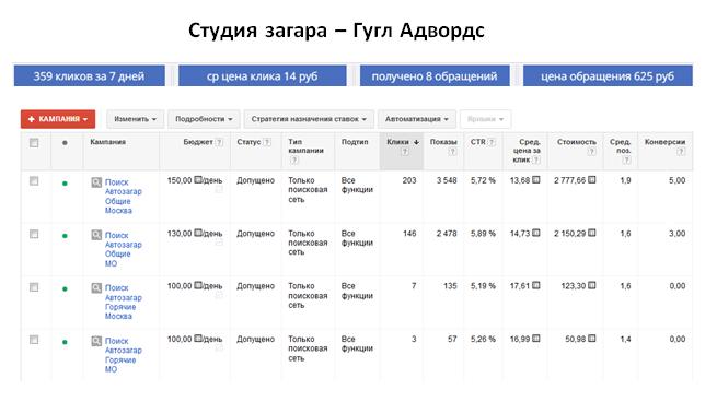 Студия загара - ГУГЛ | ср цена клика 14 руб | 8 обращений за 7 дней | цена обращения 625 руб