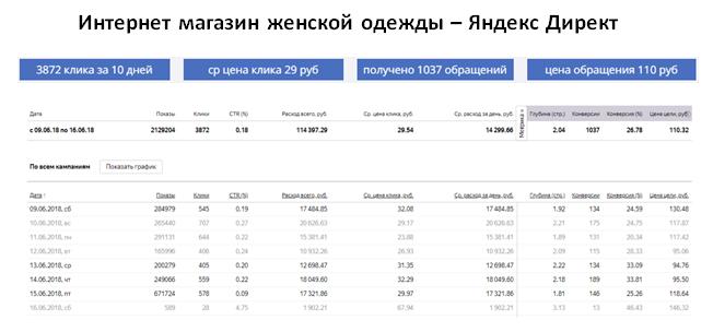 Магазин женской одежды - ЯНДЕКС   ср цена клика 29 руб   1037 обращений за 10 дней   цена обращения 110 руб