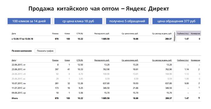 Продажа чая оптом - ЯНДЕКС   ср цена клика 18 руб   5 обращений за 14 дней   цена обращения 377 руб