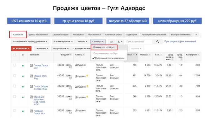 Продажа цветов - ГУГЛ | ср цена клика 18 руб | 37 обращений за 10 дней | цена обращения 279 руб