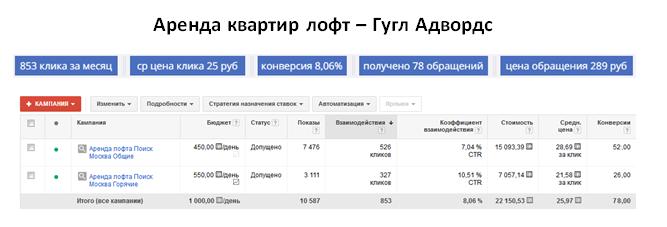 Аренда квартир лофт - ГУГЛ | ср цена клика 25 руб | 78 обращений за месяц | цена обращения 289 руб