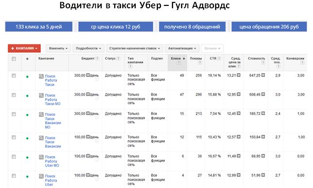 Водители в такси Убер - ГУГЛ | ср цена клика 12 руб | 8 обращений за 5 дней | цена обращения 206 руб