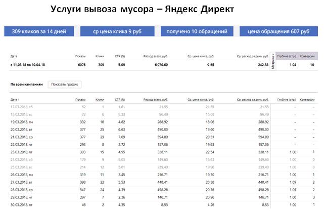 Услуги вывоза мусора - ЯНДЕКС   ср цена клика 9 руб   10 обращений за 14 дней   цена обращения 607 руб