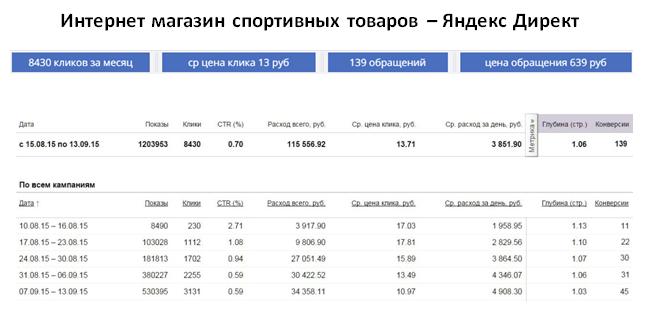 Магазин спортивных товаров - ЯНДЕКС | ср цена клика 13 руб | 139 обращений за месяц | цена обращения 639 руб