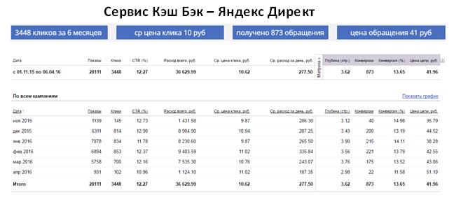 Кэш Бэк сервис - ЯНДЕКС   ср цена клика 10 руб   873 обращения за 6 месяцев   цена обращения 41 руб