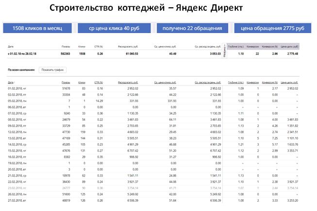 Строительство коттеджей - ЯНДЕКС | ср цена клика 40 руб | 22 обращения за месяц | цена обращения 2275 руб