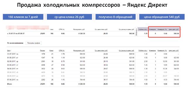 Продажа компрессоров - ЯНДЕКС | ср цена клика 26 руб | 8 обращений за 7 дней | цена обращения 540 руб
