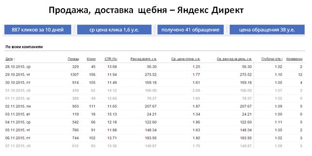 Продажа щебня - ЯНДЕКС   ср цена клика 1,6 у.е.   41 обращение за 10 дней   цена обращения 38 у.е.