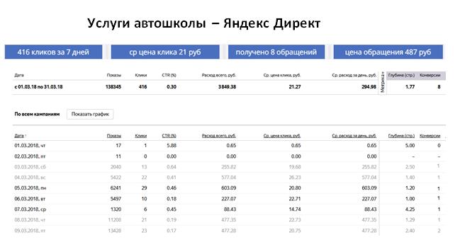 Услуги автошколы - ЯНДЕКС   ср цена клика 21 руб   8 обращений за 7 дней   цена обращения 487 руб