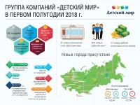 Инфографика Детский Мир
