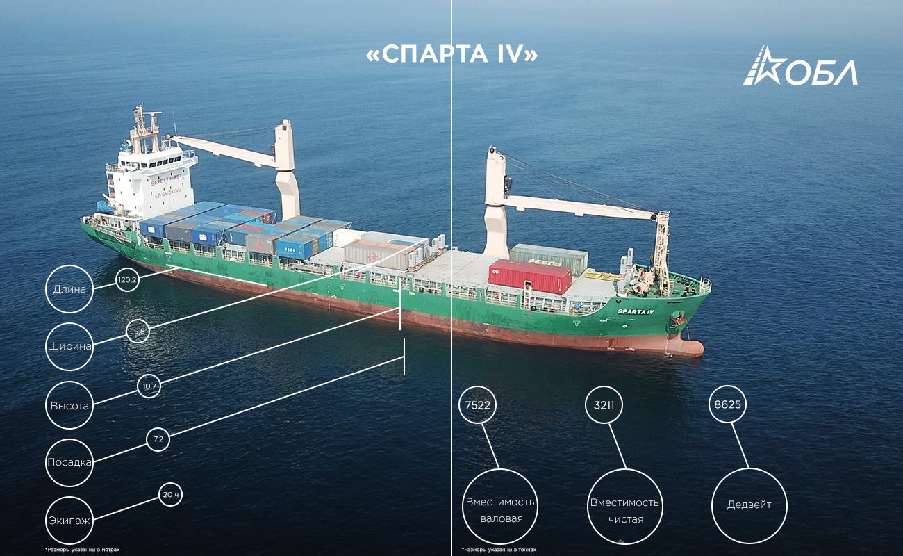 Инфографика для журнала о новом корабле компании фото f_9785b696df1a733b.jpg