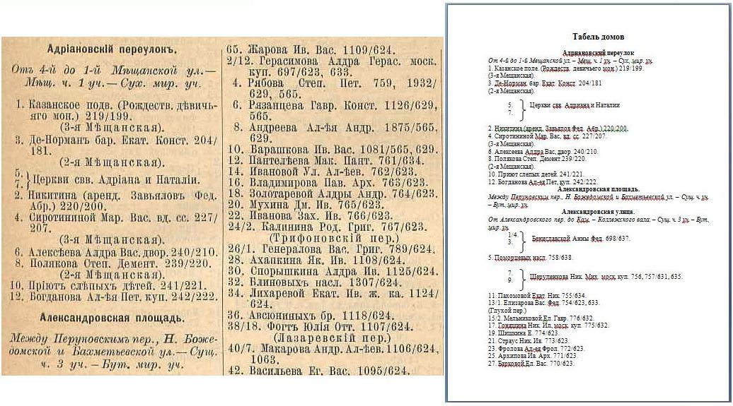 """Табель домов с """"ятъ"""" из справочника 1901"""
