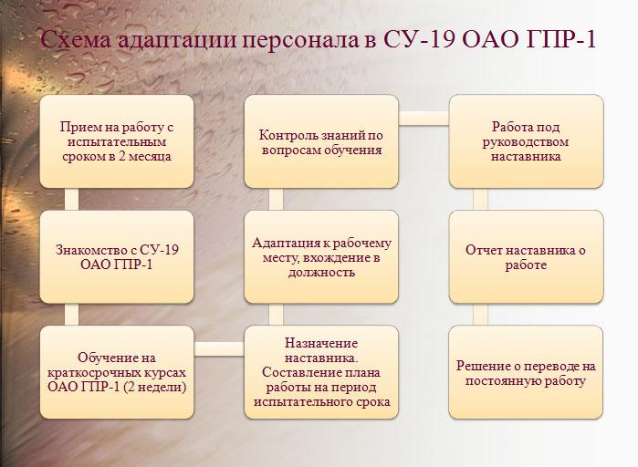 Презентация к дипломной работе