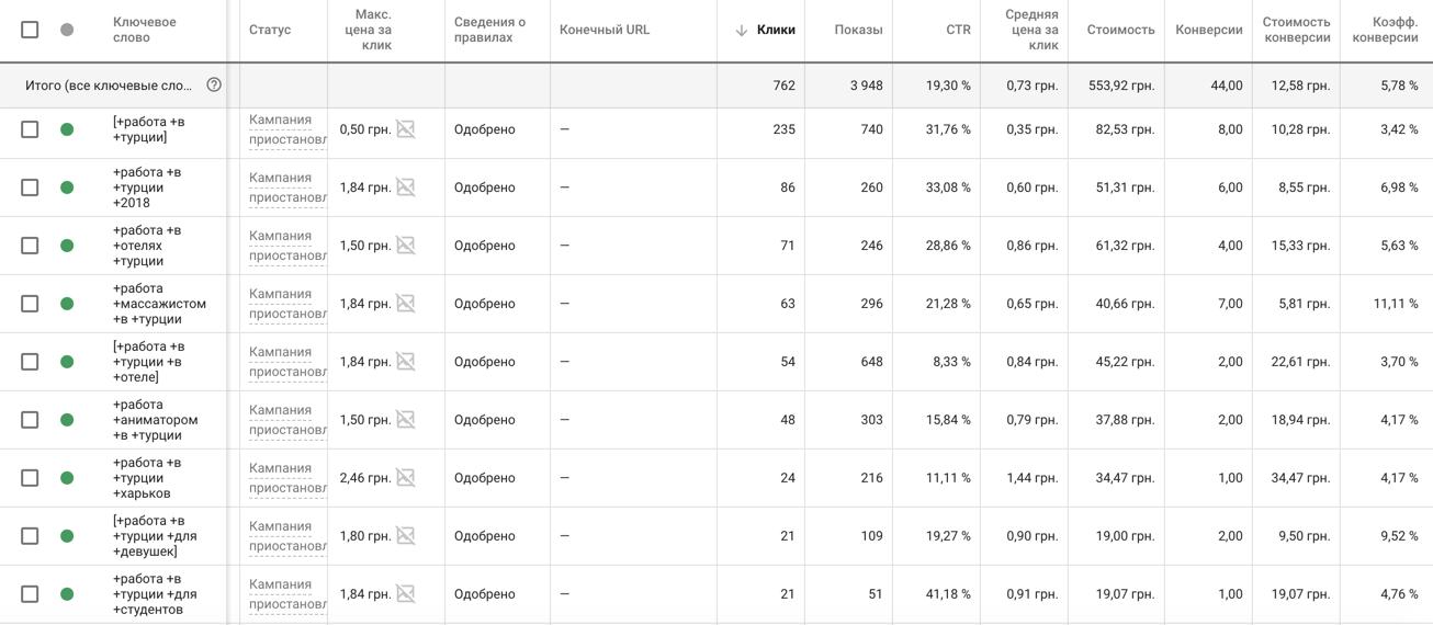 Google Adwords работа за границей, Украина