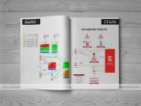 Переработка и отрисовка схемы в понятный вид для презентации