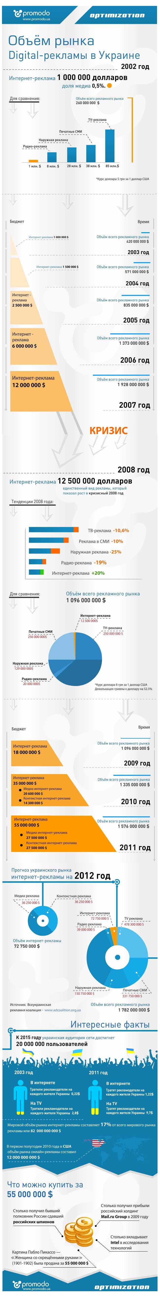 Инфографика Promodo