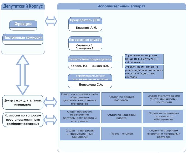 структурная схема областного совета