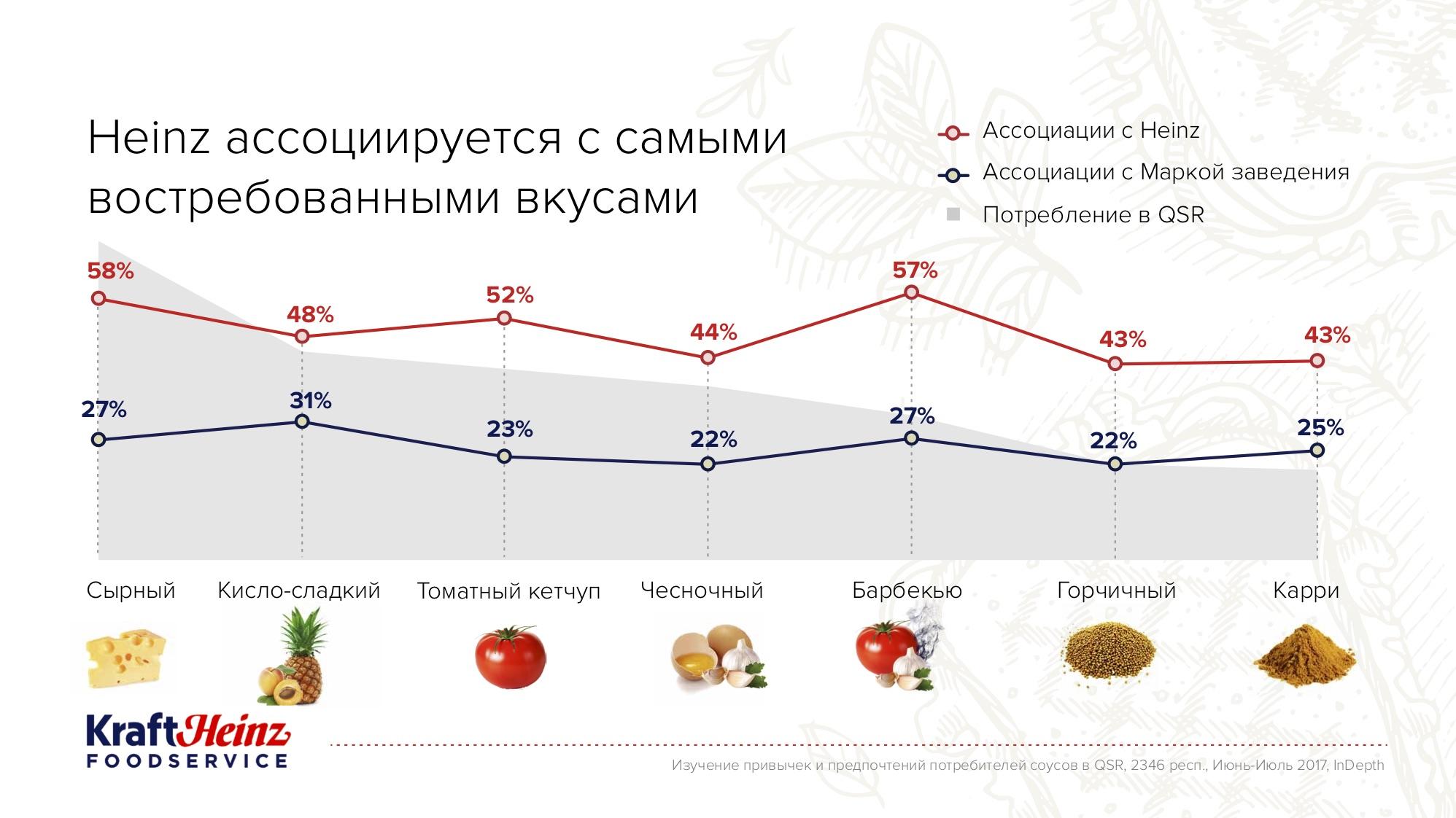 Презентация Heinz кетчуп (PPT, PDF)