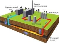 Газификация топлив