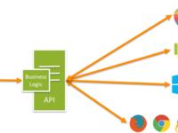 Проектирование и разработка клиент-серверной системы