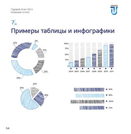 Дизайн инфографики для годового отчета