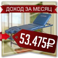 Эффективность контекстной рекламы по продаже массажного оборудования