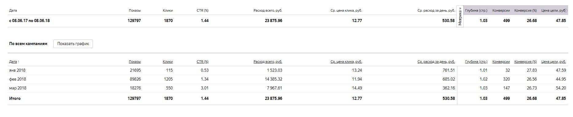 Yandex.Direct - Мебель на заказ