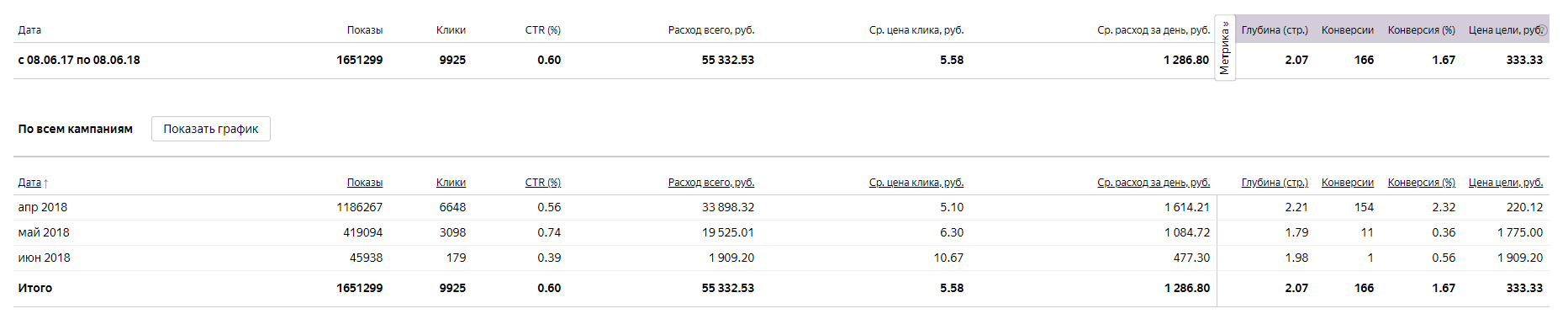 Yandex.Direct - tse-tele.ru