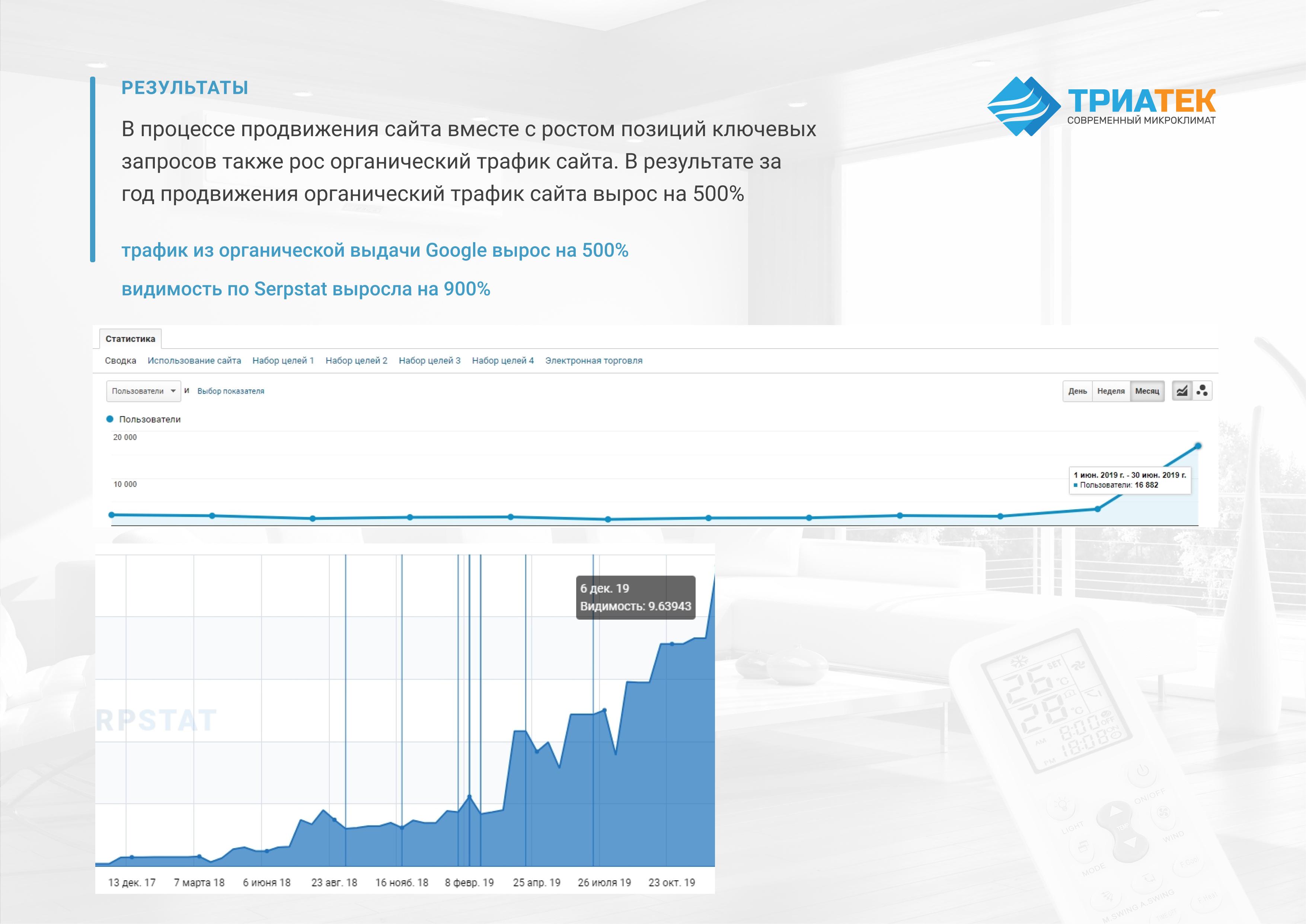 Продвижение в Google сайта компании по продаже климатического оборудования