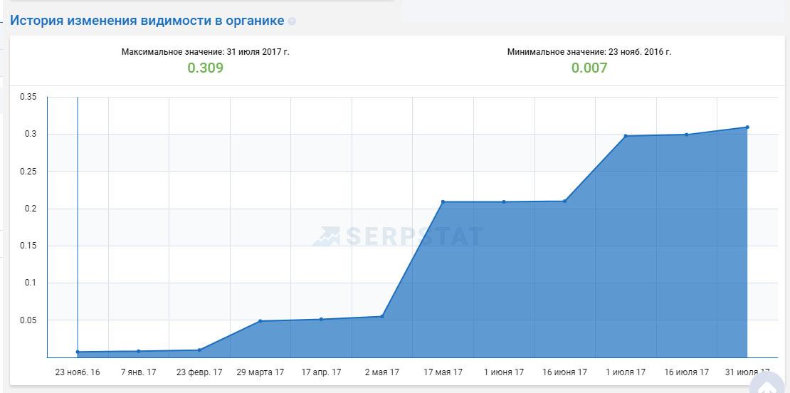 Продвижение в Яндекс сайта компании по остеклению балконов в Москве