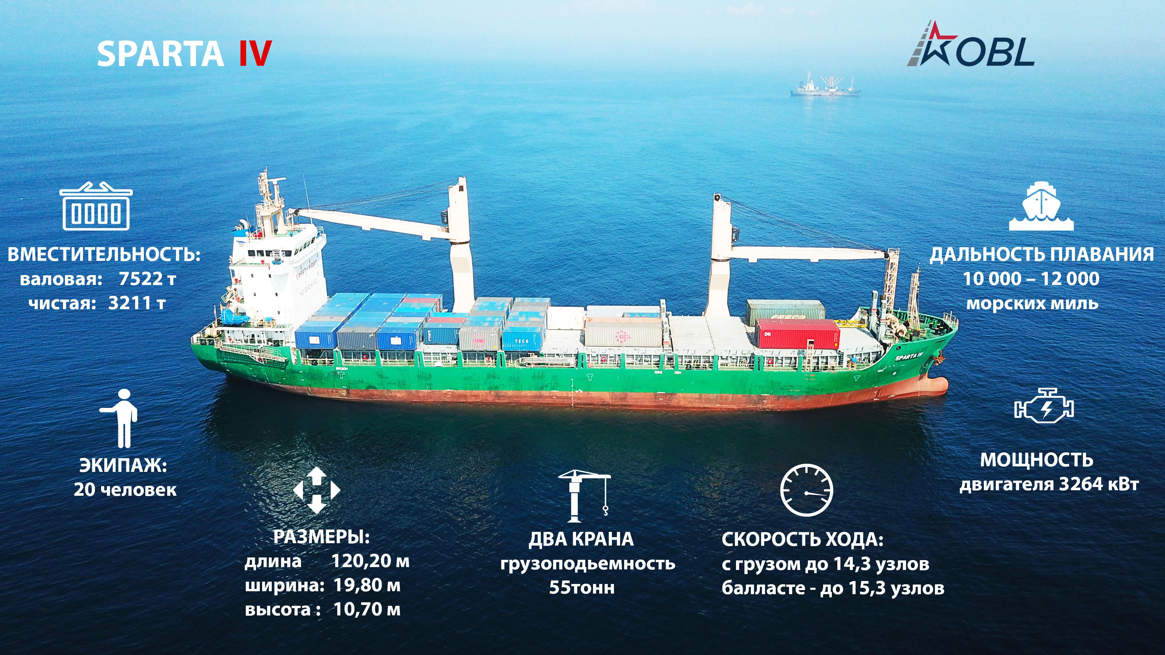 Инфографика для журнала о новом корабле компании фото f_2395b6a07f3c0236.jpg