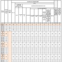 Автоматическое формирование статистики в Excel