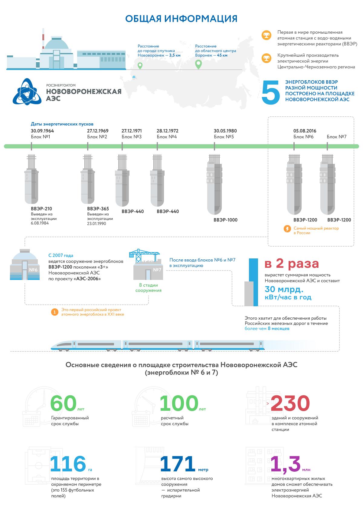 Инфографика для Росэнергоатом