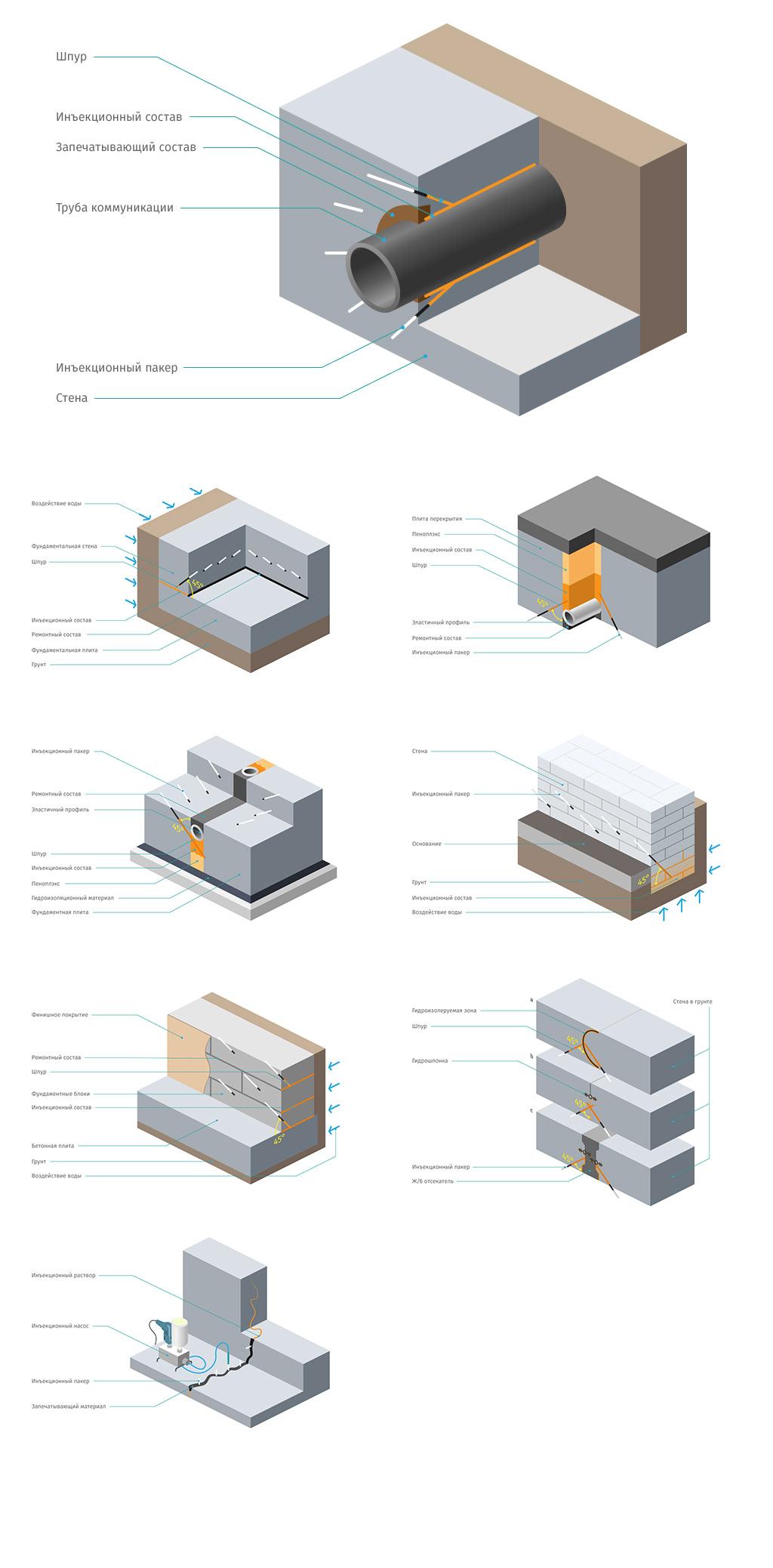 Гидроизоляция, заделка швов • Изометрические схемы
