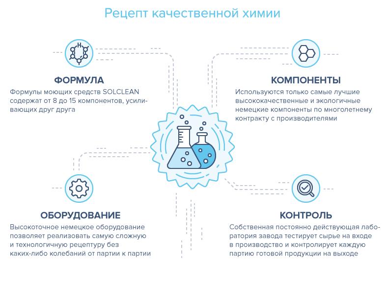 Схемы для сайта • Моющие средства