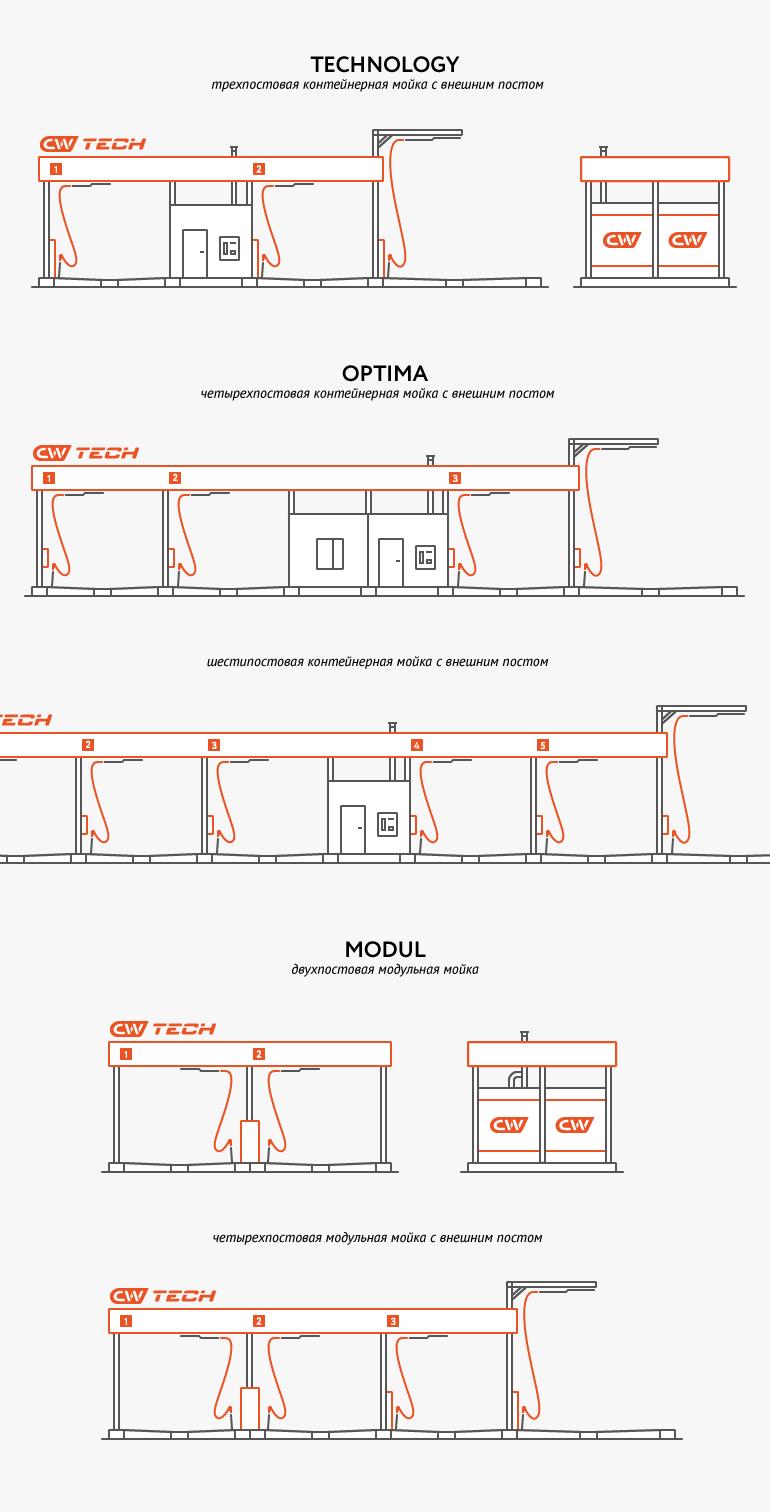 Иллюстрации оборудования CW-Tech