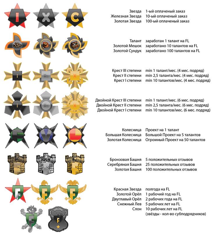 Ордена фриланса