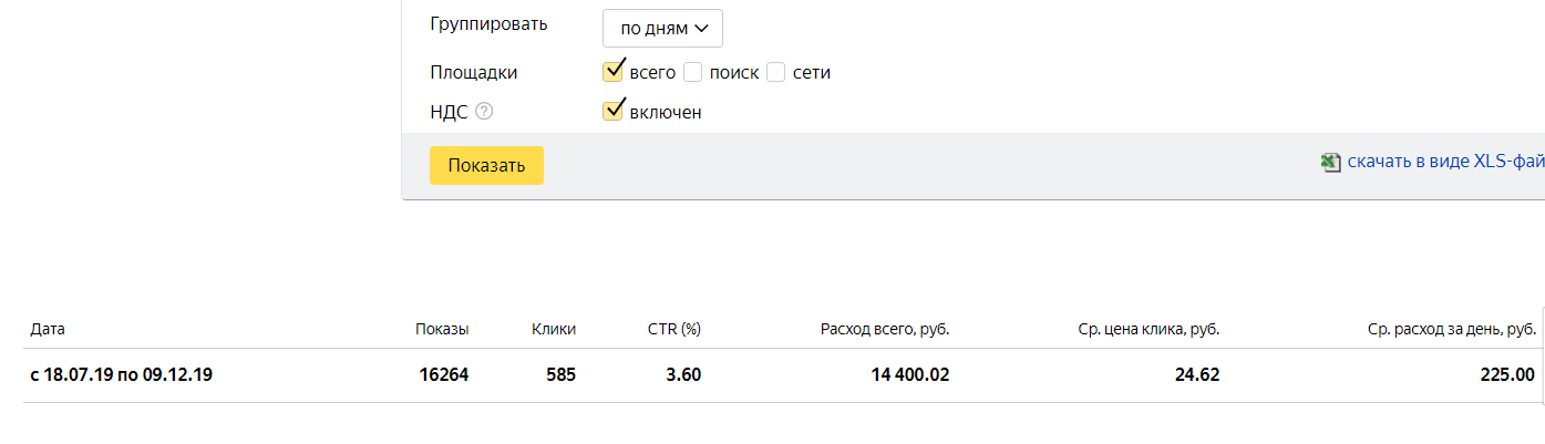 Контекстная реклама Яндекс.Директ и Google Ads
