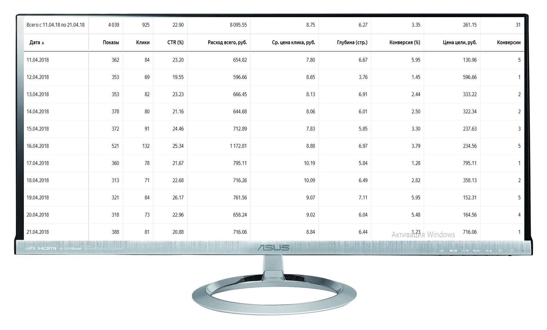 "Кампания ""Бухгалтерия"" Количество лидов за 11 дн: 18 Конверсия сайта: 1,9% /Цена лида: 450 руб. /CTR 23%"