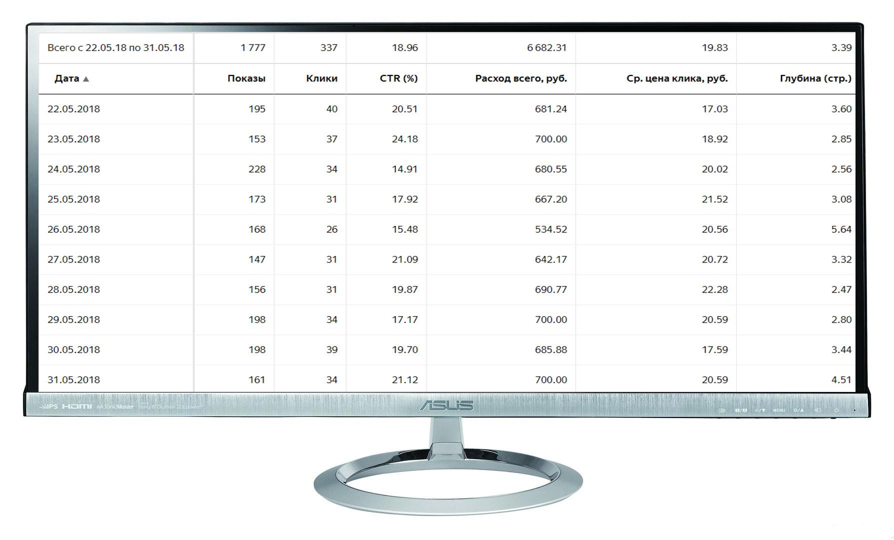 """Кампания """"Видеонаблюдение"""" Количество лидов за 10 дн: 15 Конверсия сайта: 4,4% /Цена лида: 445 руб. /CTR 19%"""